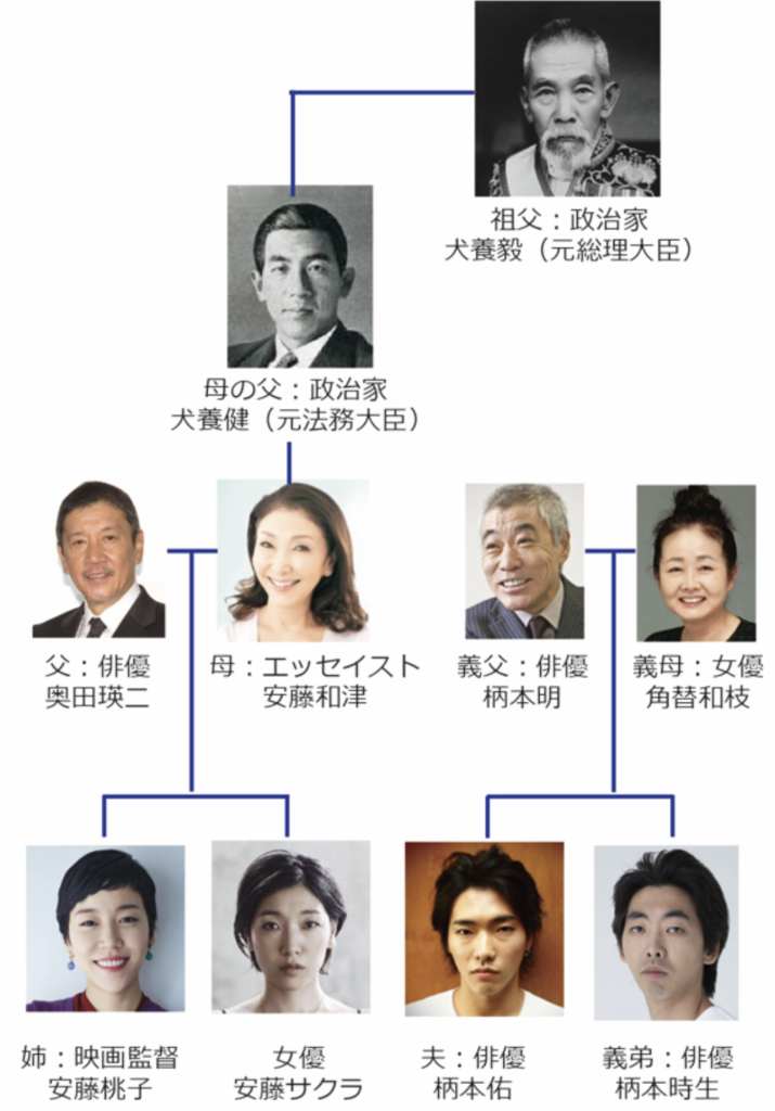 ジャニー 喜多川 家族 構成